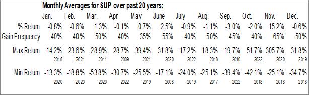 Monthly Seasonal Superior Industries Intl, Inc. Ca (NYSE:SUP)