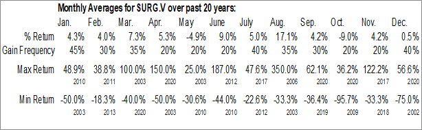 Monthly Seasonal Surge Copper Corp. (TSXV:SURG.V)