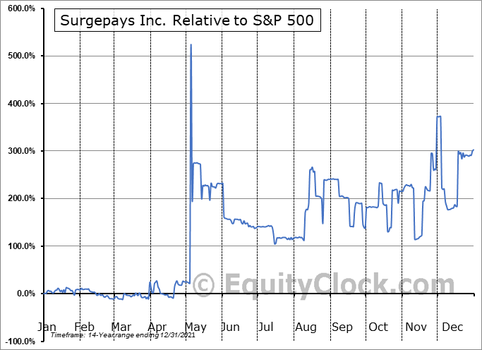 SURG Relative to the S&P 500