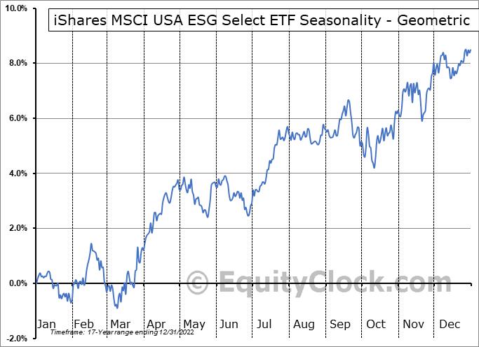 iShares MSCI USA ESG Select ETF (AMEX:SUSA) Seasonality