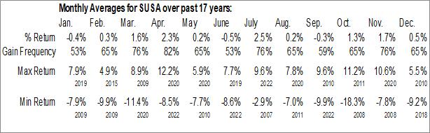 Monthly Seasonal iShares MSCI USA ESG Select ETF (AMEX:SUSA)
