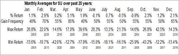 Monthly Seasonal Suncor Energy, Inc. (NYSE:SU)