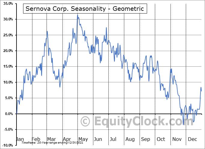 Sernova Corp. (TSXV:SVA.V) Seasonality