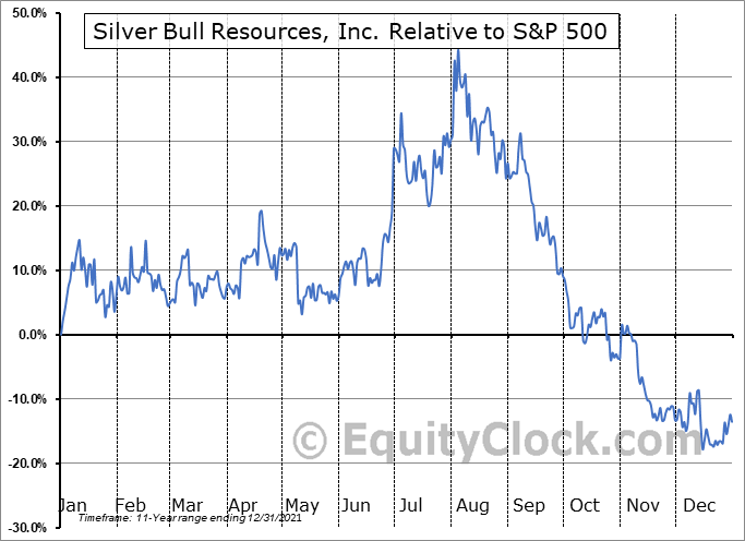 SVB.TO Relative to the S&P 500