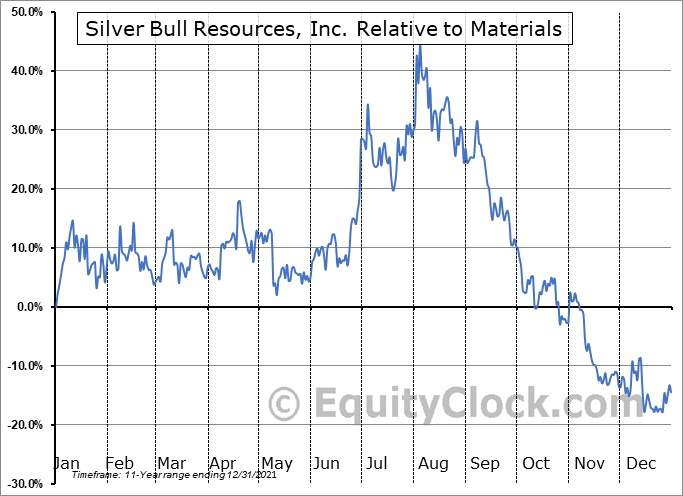 SVB.TO Relative to the Sector