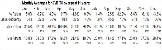 Monthly Seasonal Silver Bull Resources, Inc. (TSE:SVB.TO)