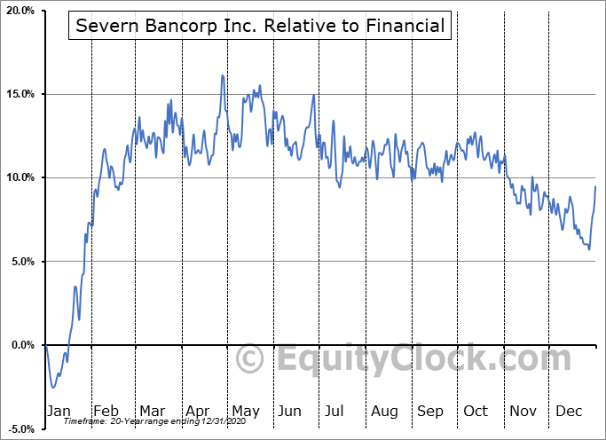 SVBI Relative to the Sector