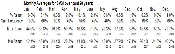 Monthly Seasonal Severn Bancorp Inc. (NASD:SVBI)
