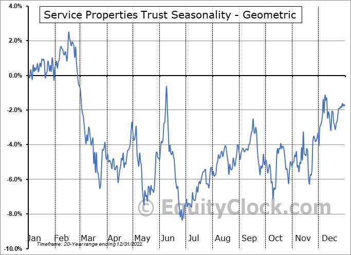 Service Properties Trust (NASD:SVC) Seasonality