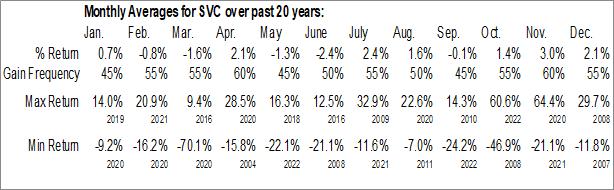 Monthly Seasonal Service Properties Trust (NASD:SVC)