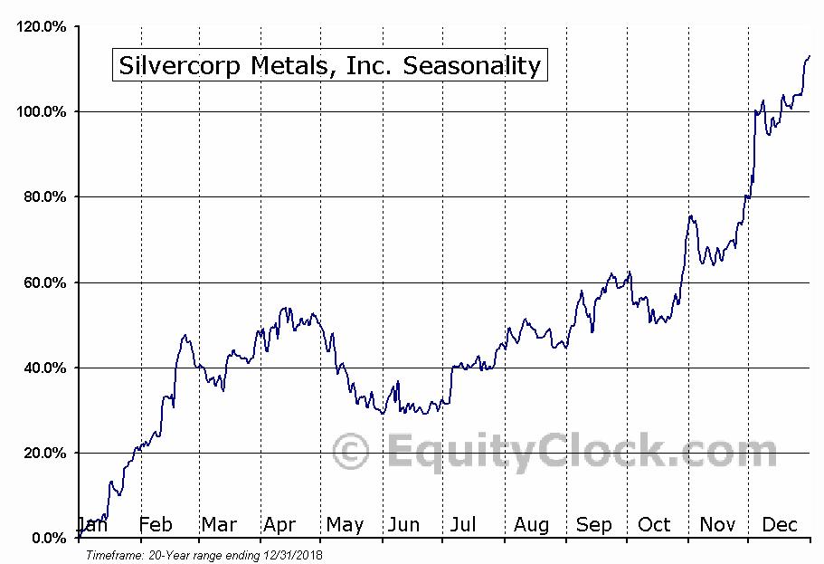 Silvercorp Metals, Inc. (AMEX:SVM) Seasonal Chart