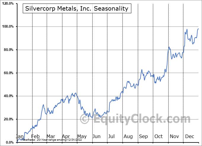 Silvercorp Metals Inc. Seasonal Chart