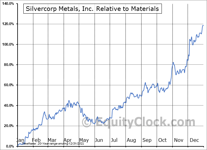 SVM Relative to the Sector
