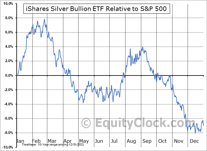 SVR-C.TO Relative to the S&P 500