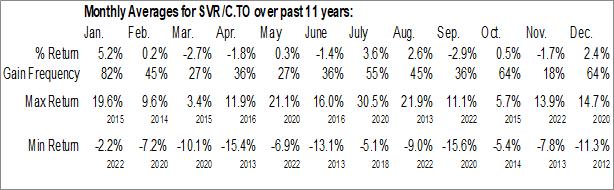 Monthly Seasonal iShares Silver Bullion ETF (TSE:SVR/C.TO)