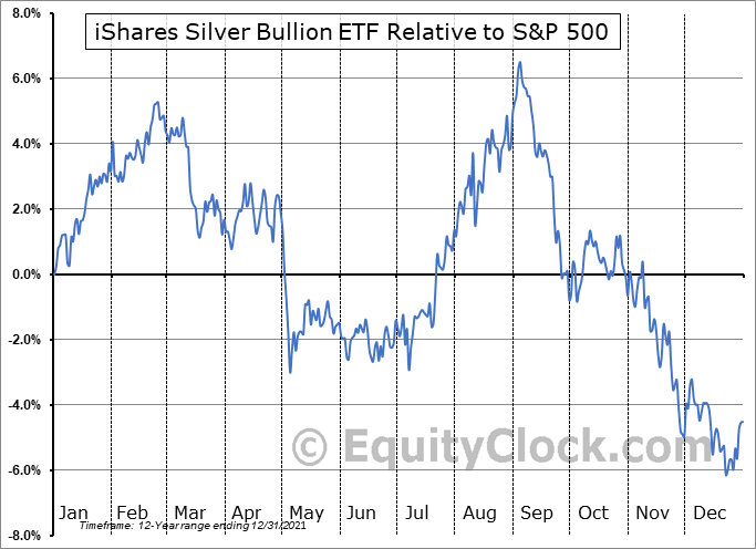 SVR.TO Relative to the S&P 500
