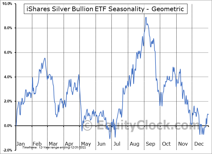 iShares Silver Bullion ETF (TSE:SVR.TO) Seasonality