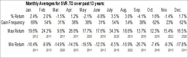 Monthly Seasonal iShares Silver Bullion ETF (TSE:SVR.TO)