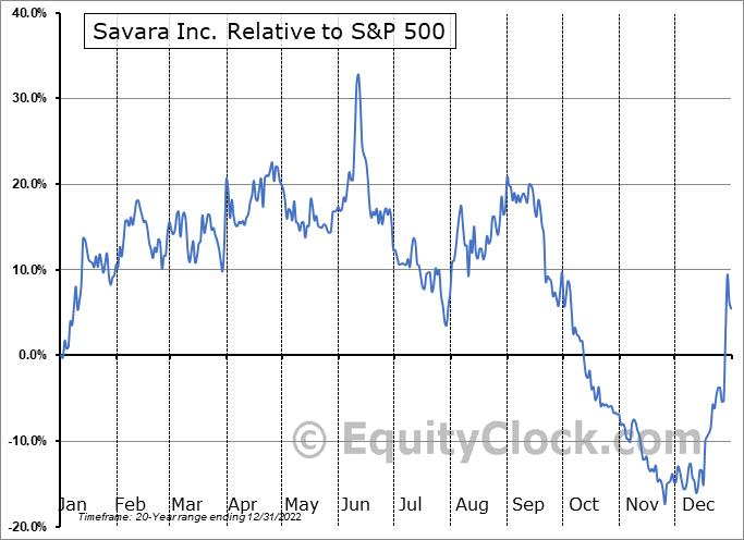 SVRA Relative to the S&P 500