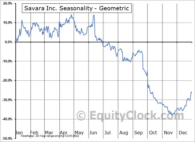 Savara Inc. (NASD:SVRA) Seasonality
