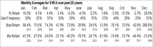 Monthly Seasonal Savara Inc. (NASD:SVRA)