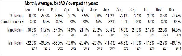 Monthly Seasonal ProShares Short VIX Short-Term Futures ETF (NYSE:SVXY)
