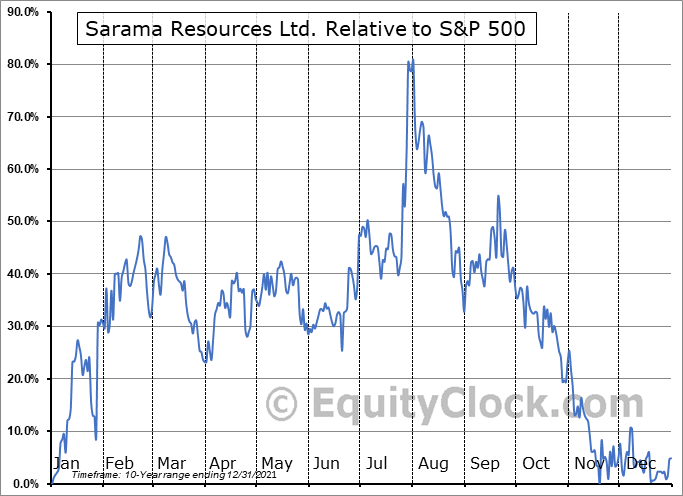SWA.V Relative to the S&P 500
