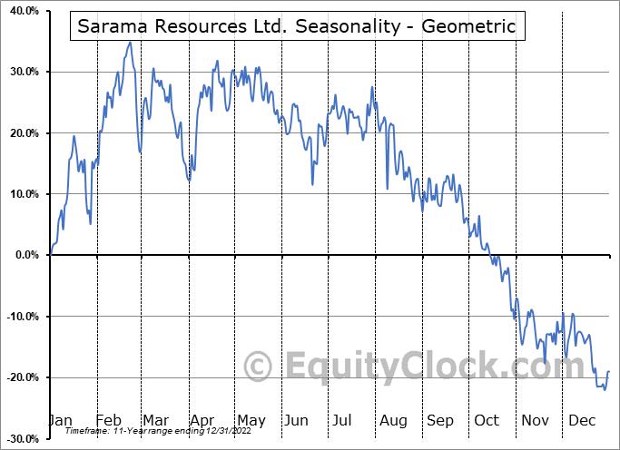 Sarama Resources Ltd. (TSXV:SWA.V) Seasonality