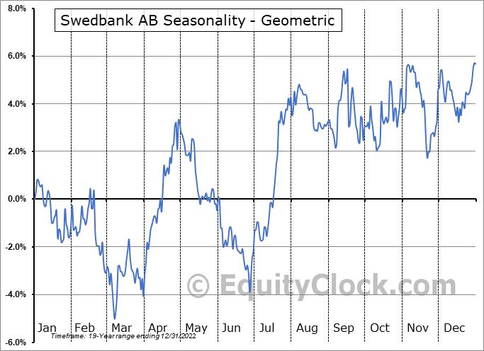 Swedbank AB (OTCMKT:SWDBY) Seasonality