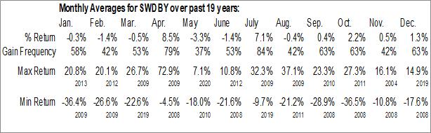 Monthly Seasonal Swedbank AB (OTCMKT:SWDBY)