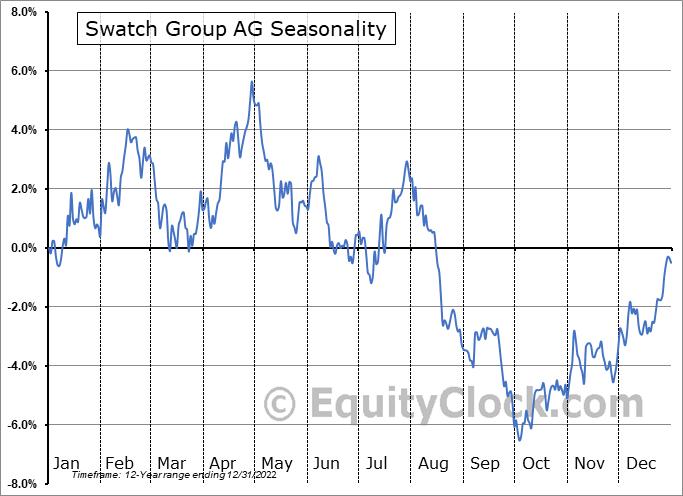 Swatch Group AG (OTCMKT:SWGAY) Seasonality