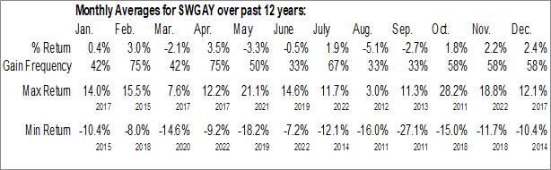 Monthly Seasonal Swatch Group AG (OTCMKT:SWGAY)