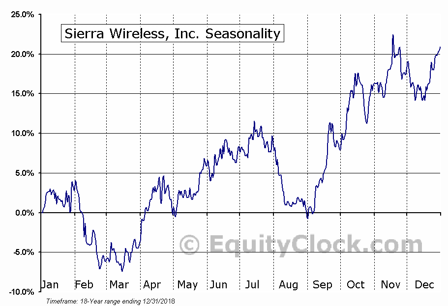 Sierra Wireless, Inc. (NASD:SWIR) Seasonal Chart