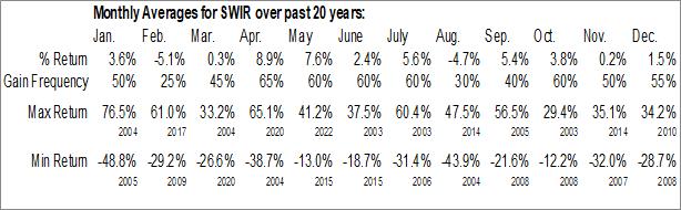 Monthly Seasonal Sierra Wireless, Inc. (NASD:SWIR)