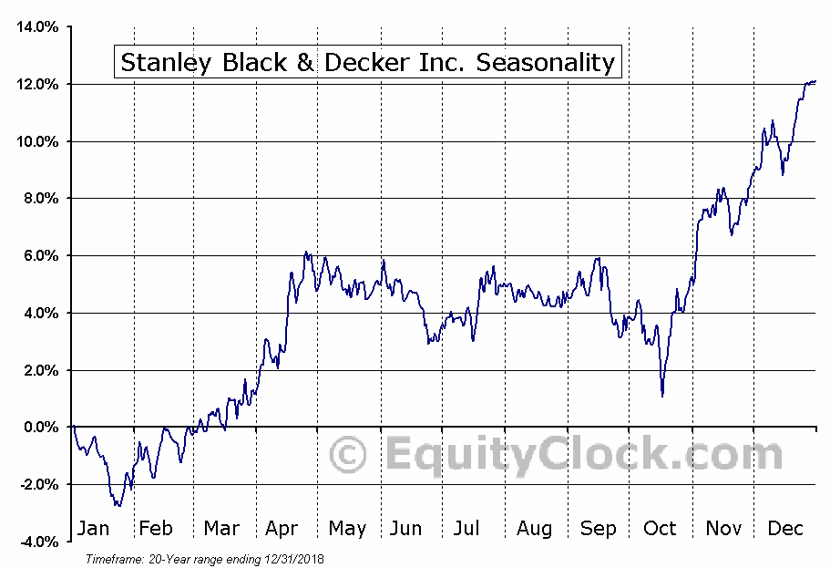 Stanley Black & Decker, Inc.  (NYSE:SWK) Seasonal Chart