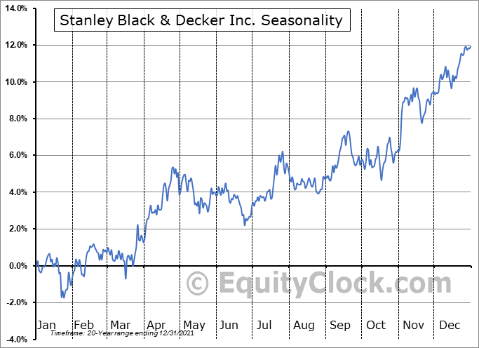 Stanley Black & Decker Inc. (NYSE:SWK) Seasonal Chart