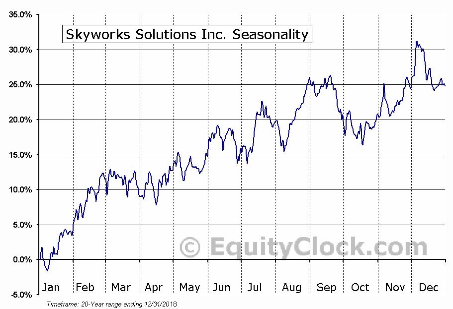 Skyworks Solutions Inc. (NASD:SWKS) Seasonal Chart