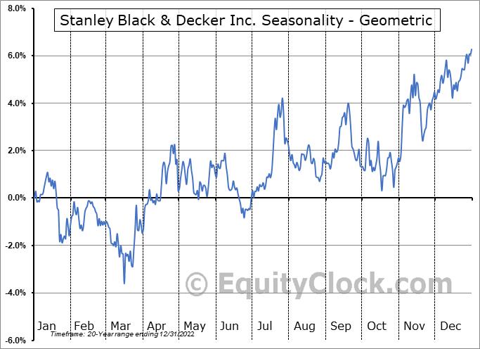 Stanley Black & Decker Inc. (NYSE:SWK) Seasonality