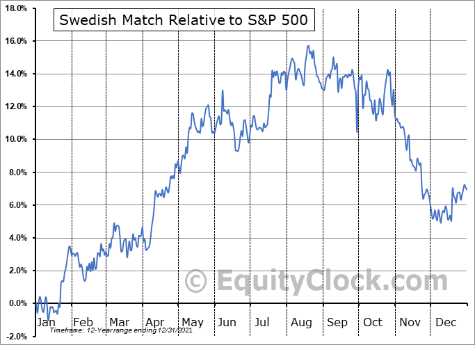 SWMAY Relative to the S&P 500