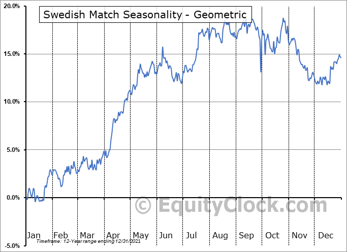 Swedish Match (OTCMKT:SWMAY) Seasonality