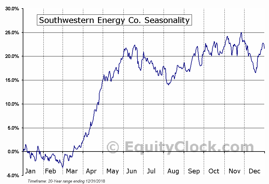 Southwestern Energy Co. (NYSE:SWN) Seasonal Chart