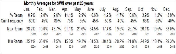 Monthly Seasonal Southwestern Energy Co. (NYSE:SWN)