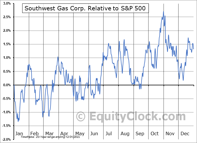 SWX Relative to the S&P 500