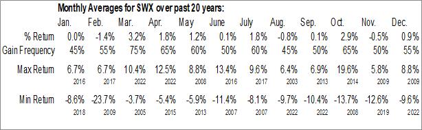 Monthly Seasonal Southwest Gas Corp. (NYSE:SWX)