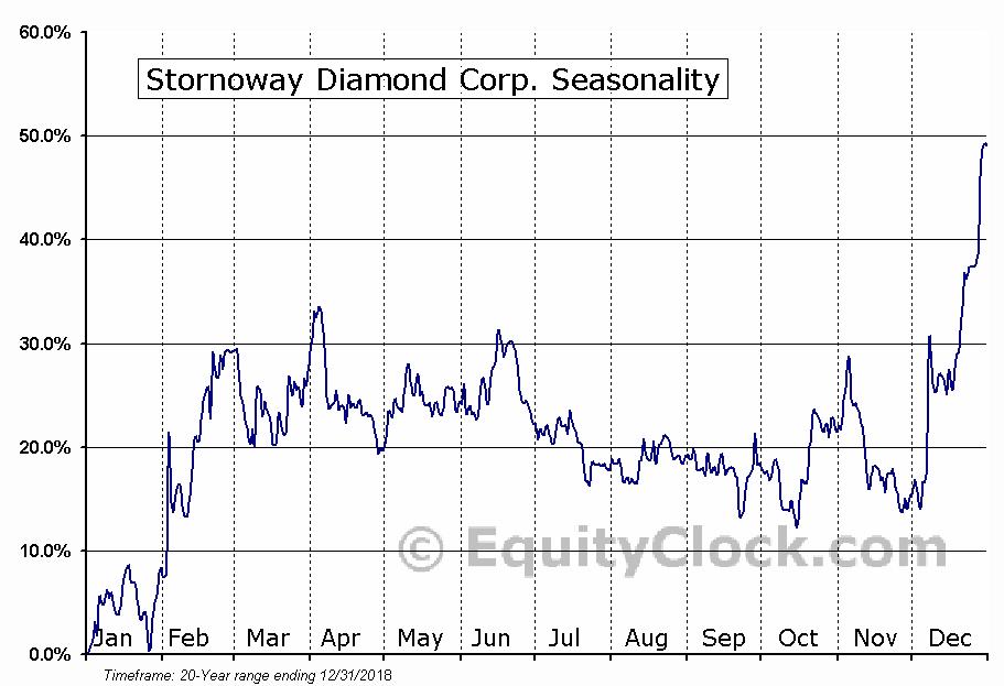 Stornoway Diamond (TSE:SWY) Seasonal Chart