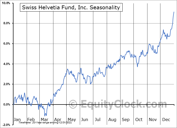 Swiss Helvetia Fund, Inc. (NYSE:SWZ) Seasonal Chart
