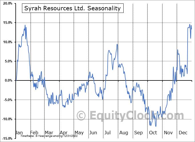Syrah Resources Ltd. (OTCMKT:SYAAF) Seasonality
