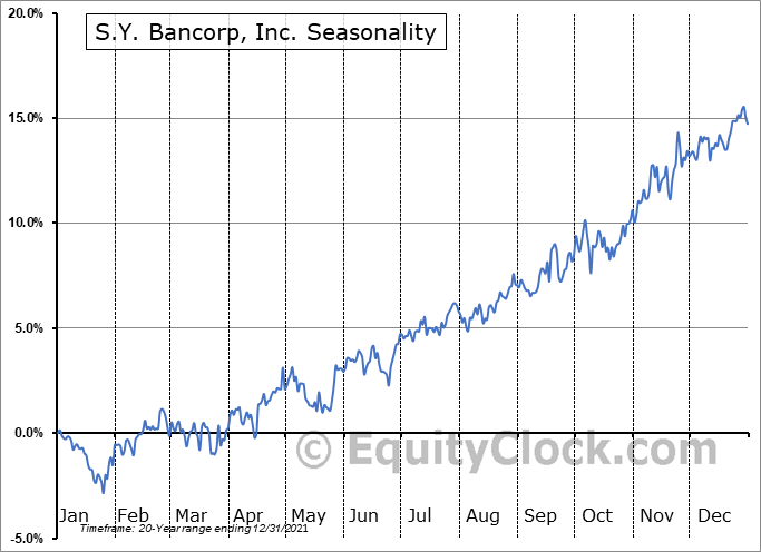 S.Y. Bancorp, Inc. (NASD:SYBT) Seasonal Chart