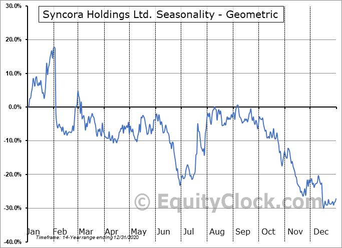 Syncora Holdings Ltd. (OTCMKT:SYCRF) Seasonality