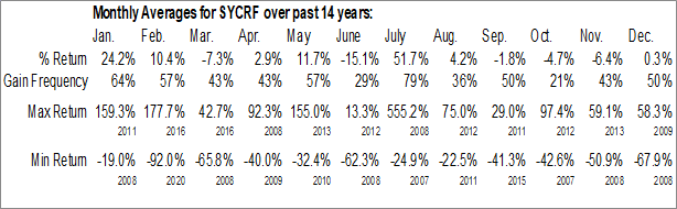 Monthly Seasonal Syncora Holdings Ltd. (OTCMKT:SYCRF)